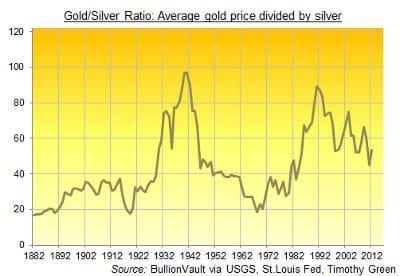 gold-silver-ratio
