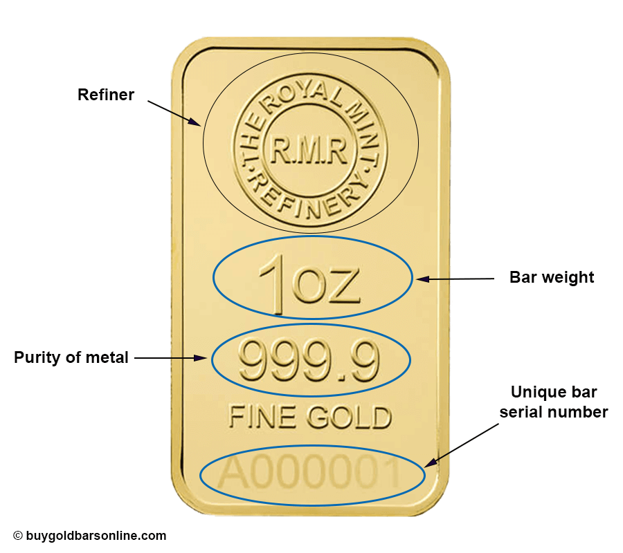 how to read a gold bar